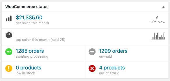 Pixallus - Elementor Pro template features - ROI - eCommerce